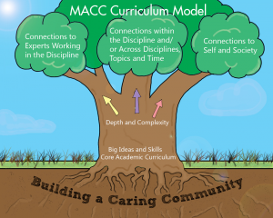 MACC curriculum model