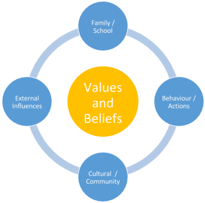 foundational values Foundation of values definition, meaning, english dictionary, synonym, see also 'on the foundation',foundation garment',foundation stone',foundation subjects', reverso dictionary, english definition, english vocabulary.